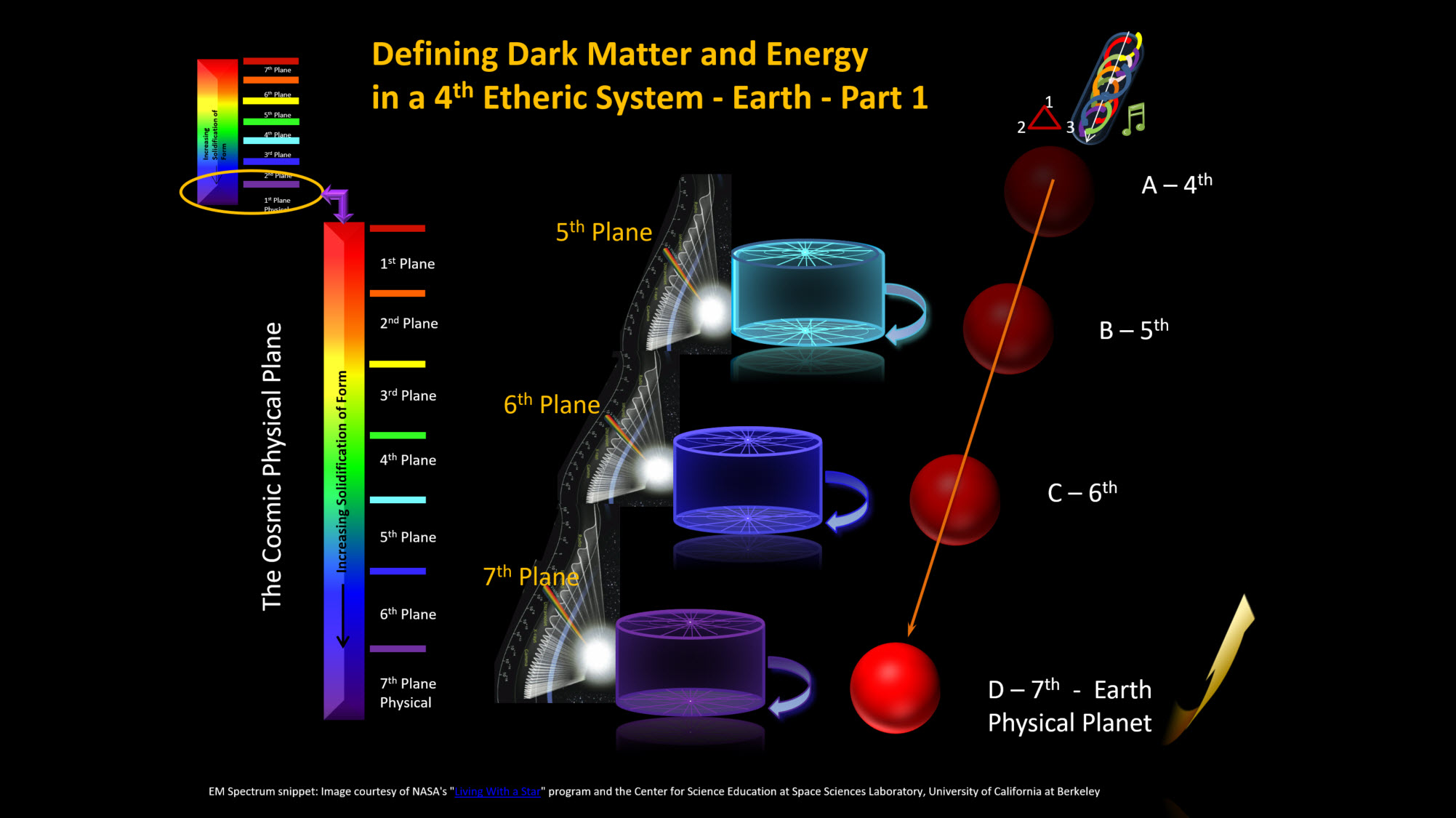 Defining Dark Matter and Energy in a 4th Etheric System - Earth - Part 1