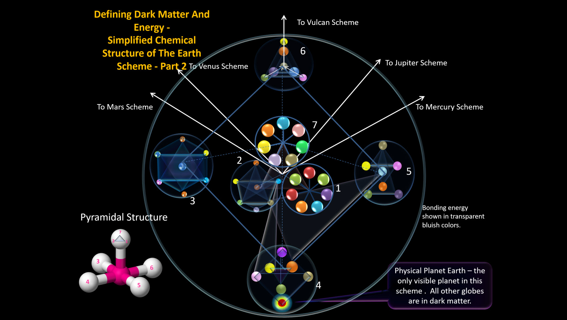 Defining Dark Matter and Energy - Simplified Chemical Structure of the Earth Scheme - Part 2