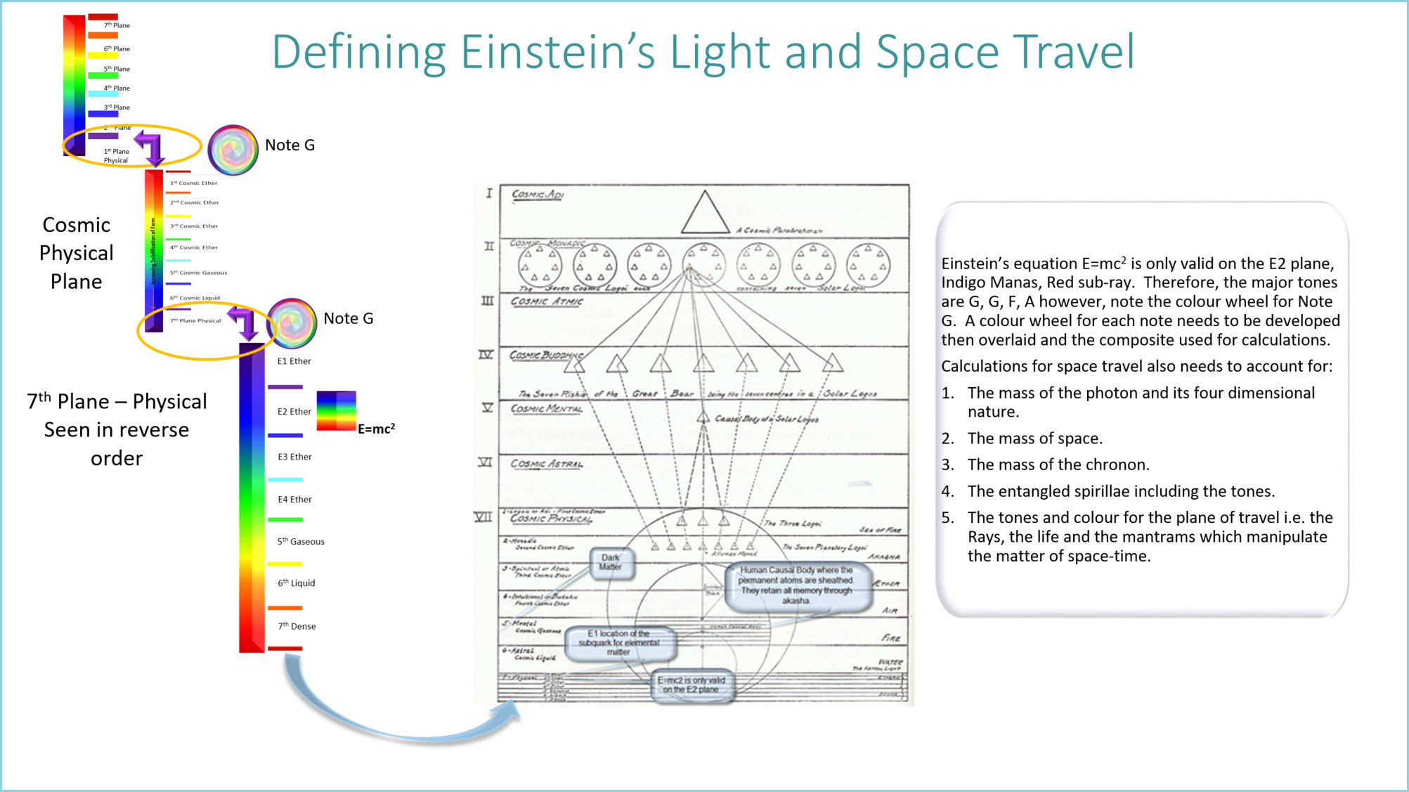 Defining Einstein's Light and Space Travel