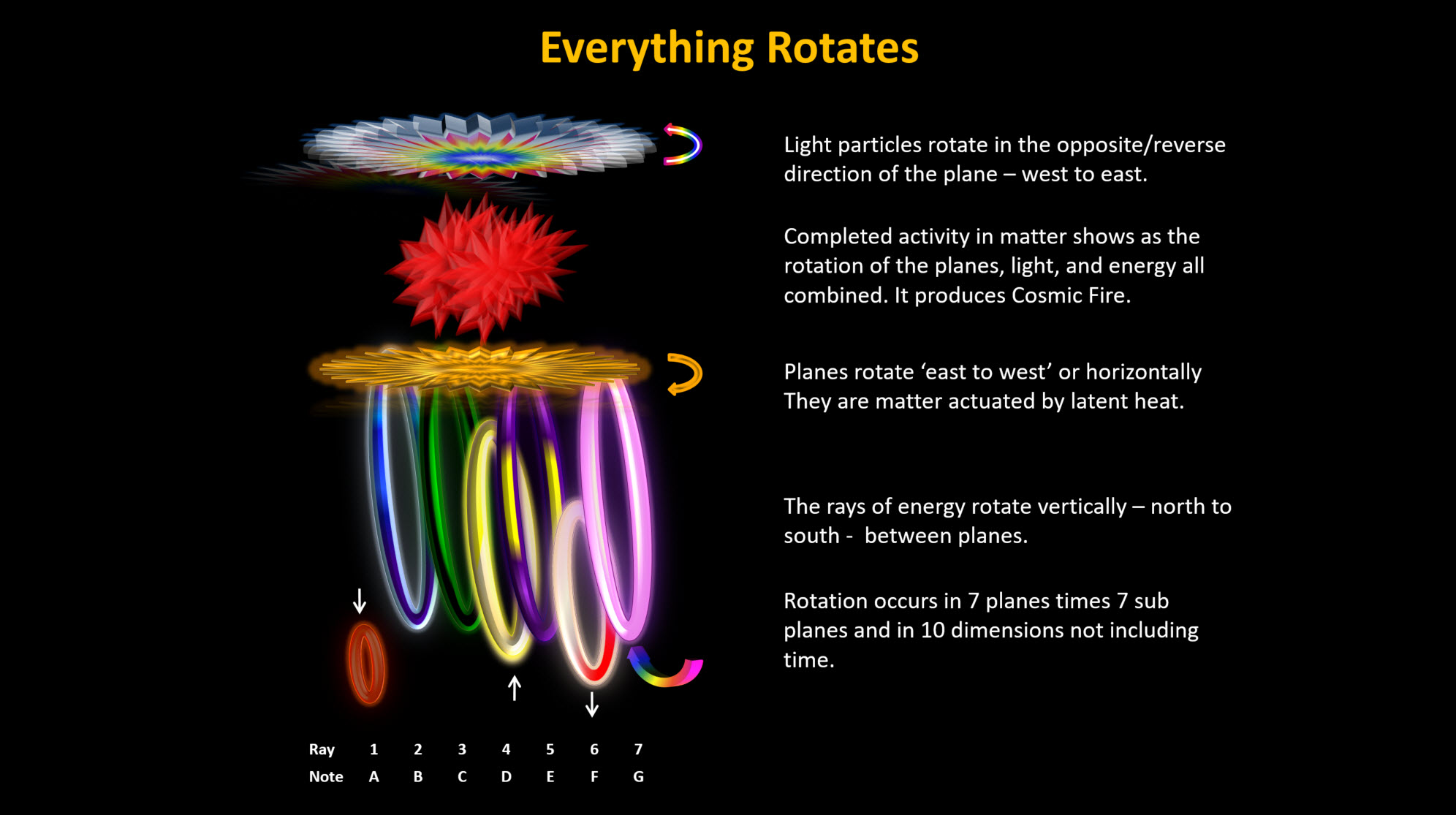 Everything Rotates
