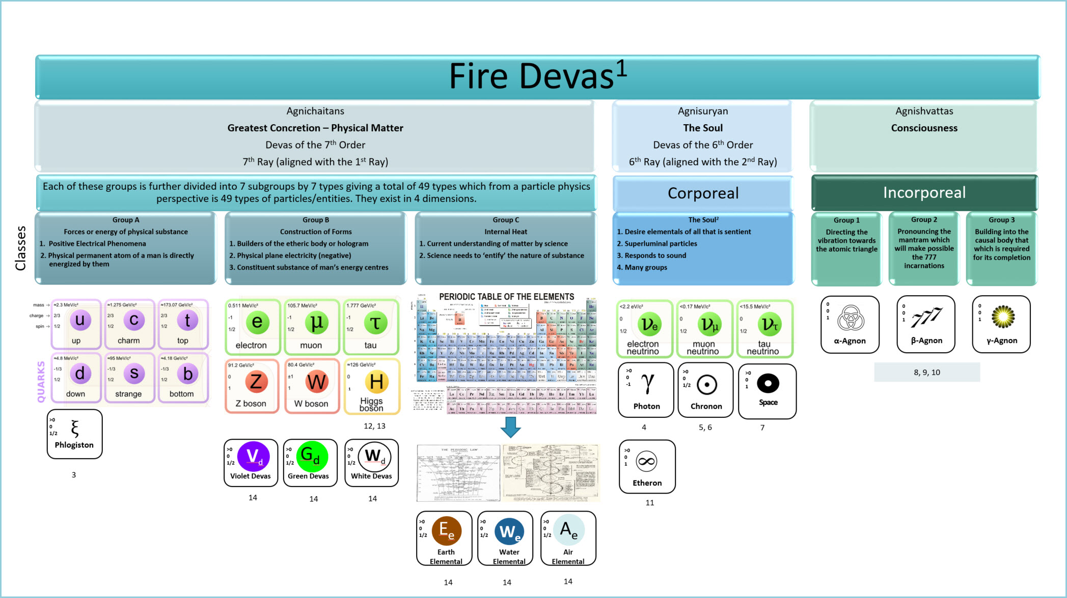 Fire Devas - A New Classification of Particles, and Periodic Table