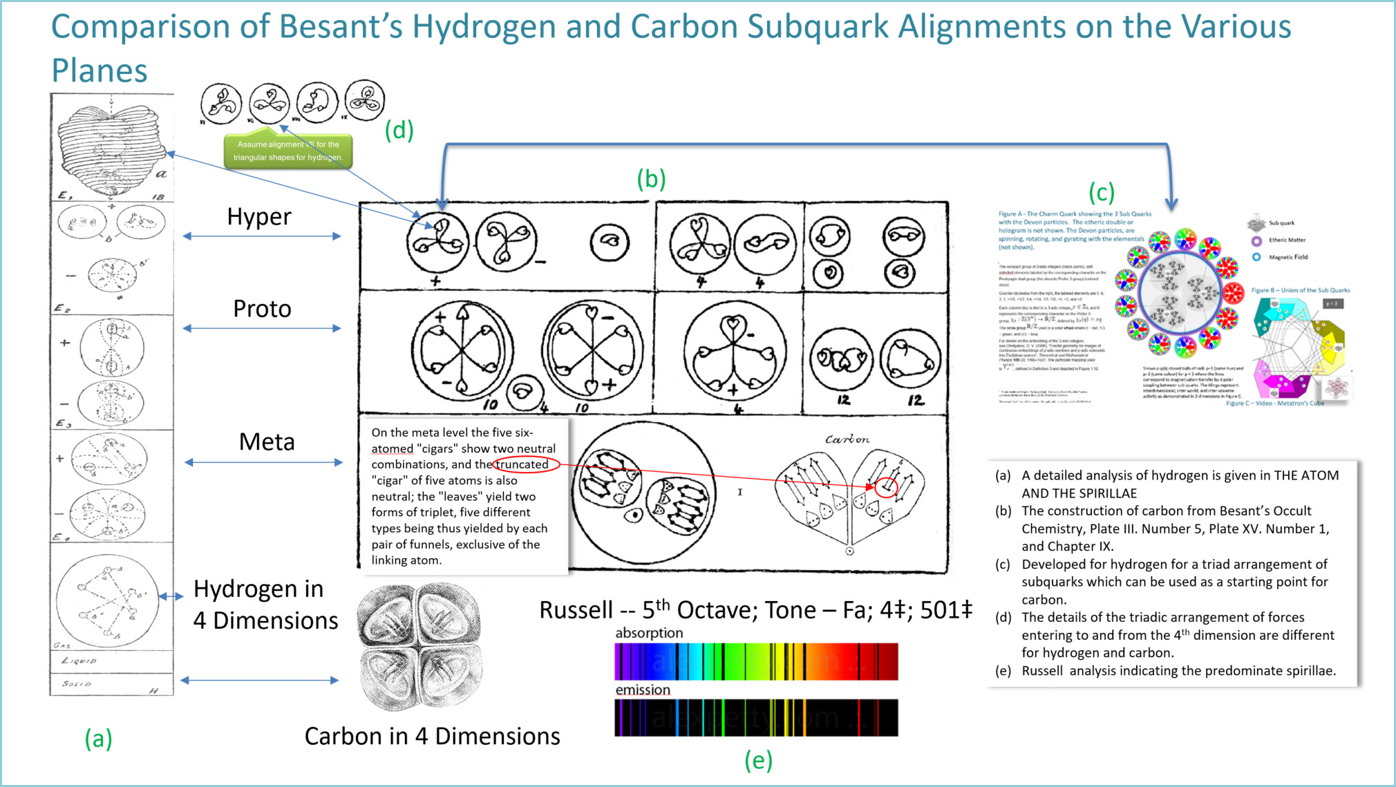 Comparison of Besant's Hydrogen vs Carbon Subquark Alignments on the Various Planes