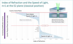 Index of refraction and the Speed of  Light, n=1 at the E2 plane