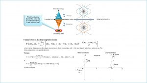 Forces Between Two Magnetic Dipoles