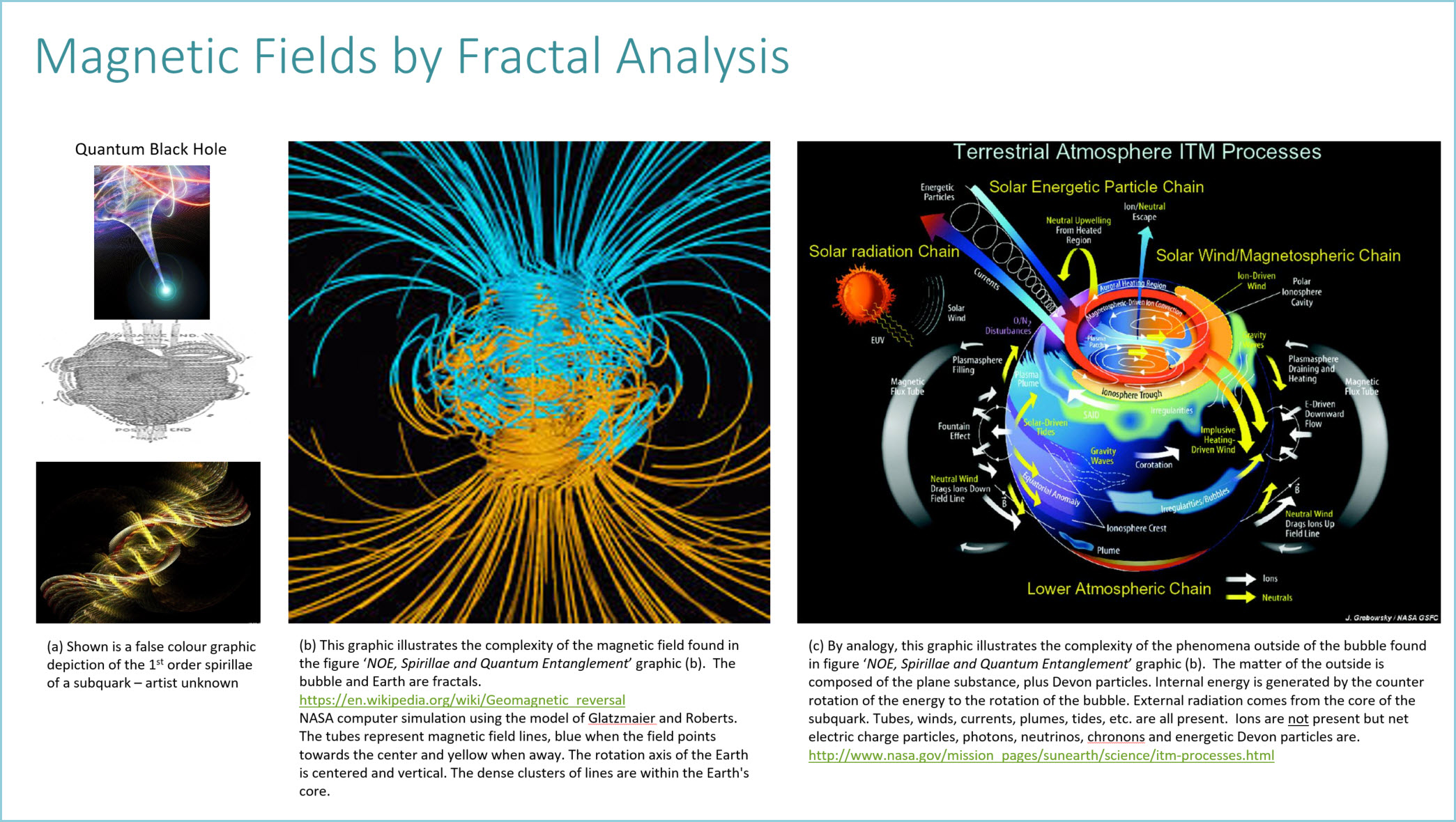 Magnetic Fields by Fractal Analysis