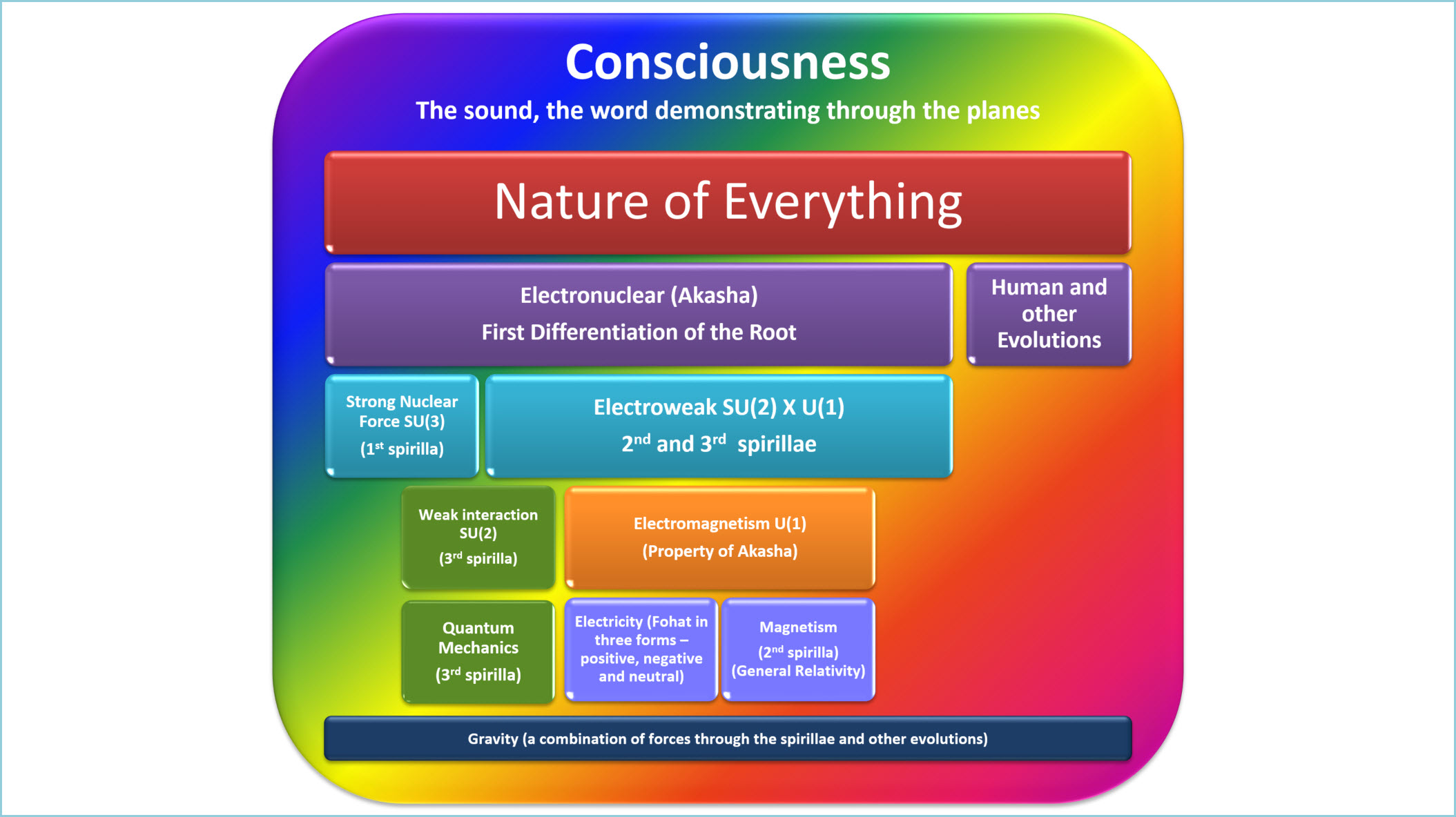 The Nature of Everything