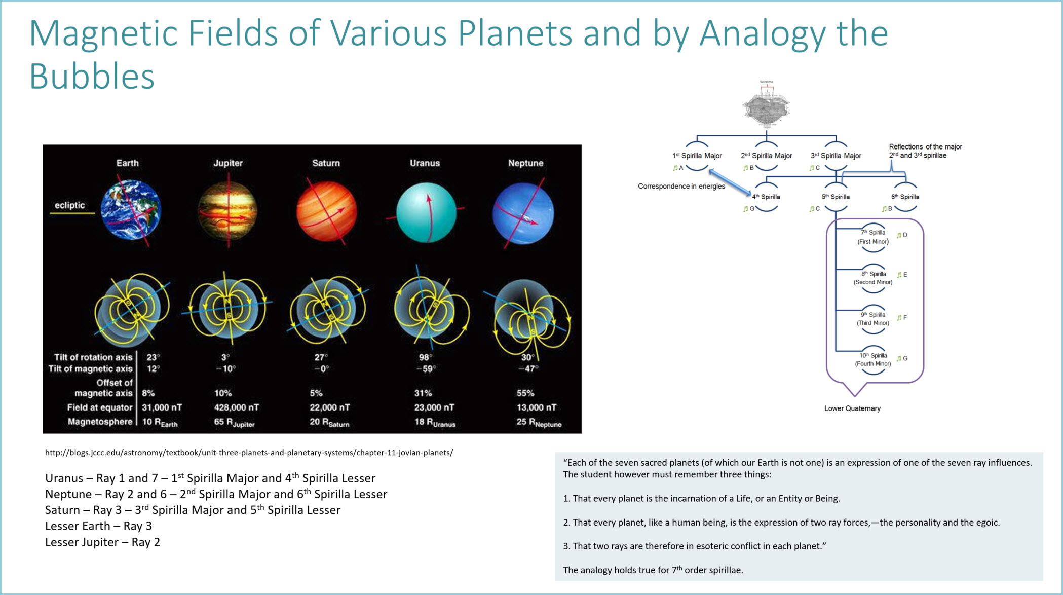 Magnetic Fields Various Planets and by Analogy the Bubbles