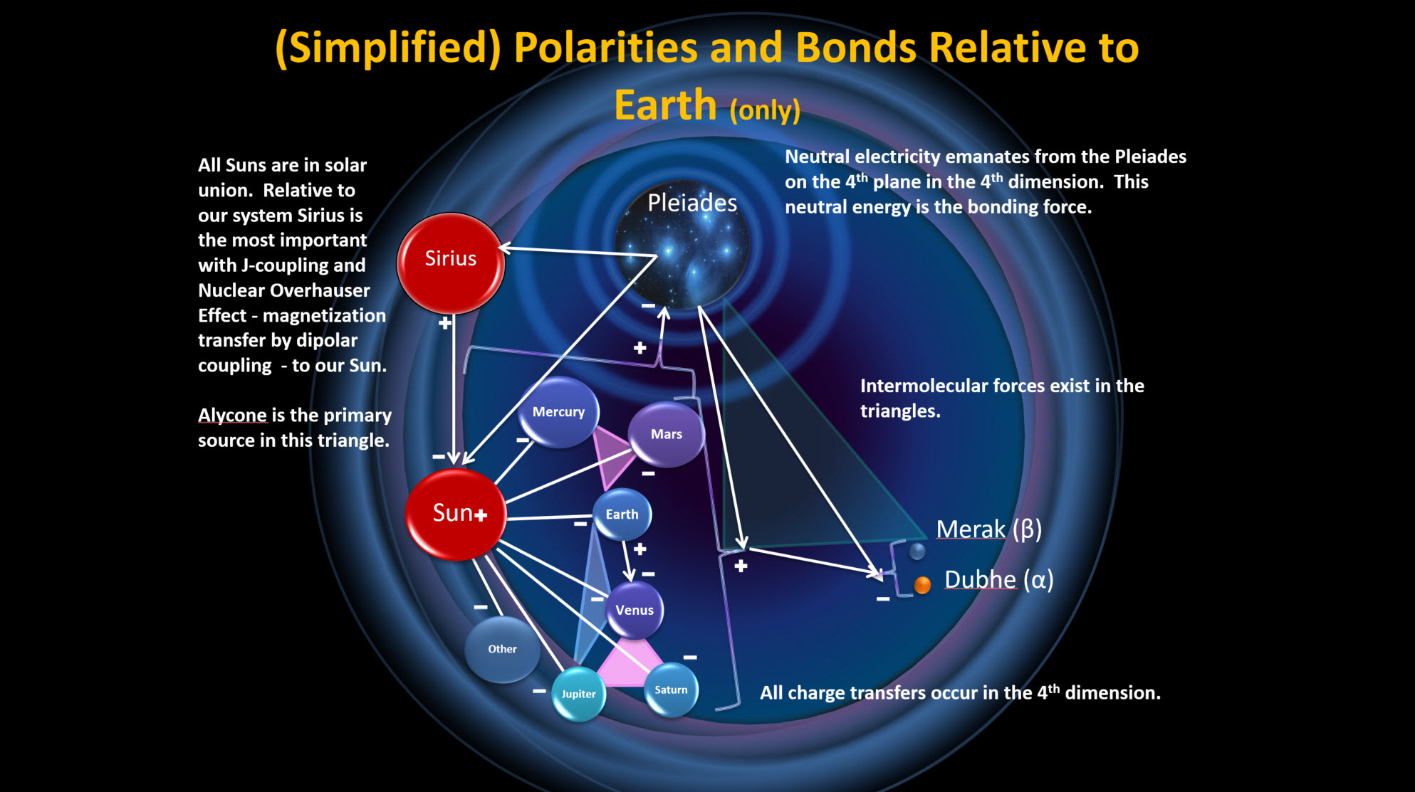 (Simplified) Polarities and Bonds Relative to Earth